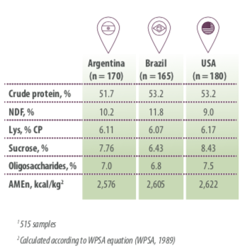 Soybean product_differences accoding to country