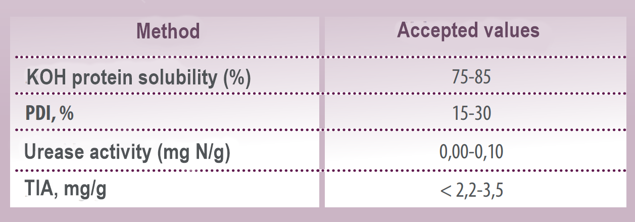 Table 2_Accepted values