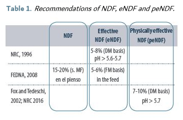 Table 1_ Prequirements of NDF, eNDF and peNDF