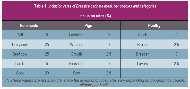 Table 1 - Inclusion rate per species and categories1