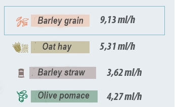 mean Gas producton rate of different raw materials