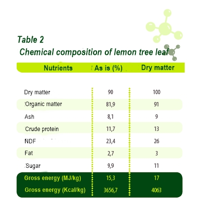 Chemical composition of lemon tree leaf