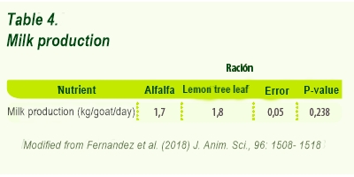 effect of lemon tree leaf on milk production