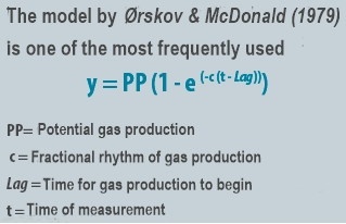 Orskov and macdonal equation