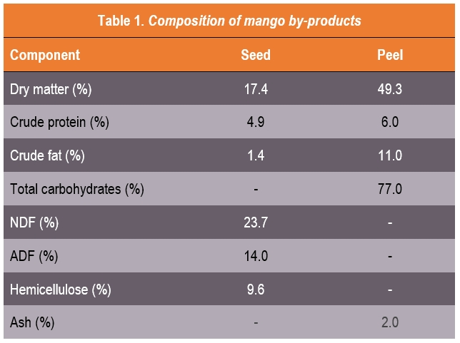 mango feed animals - Table 1 - composition